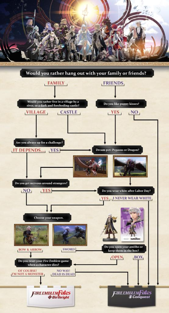Nintendo has helpfully compiled this flowchart to help you pick a side.